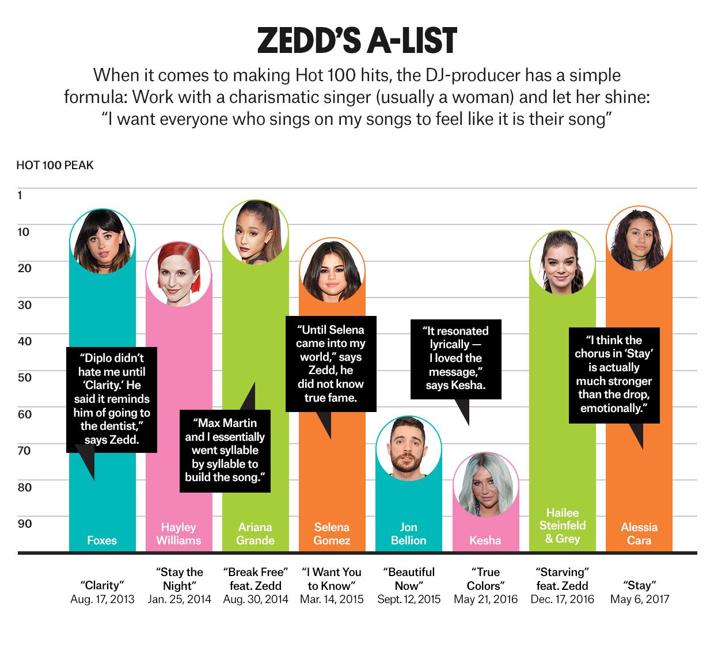 ZEDD Says Selena Gomez Was His Downfall! image